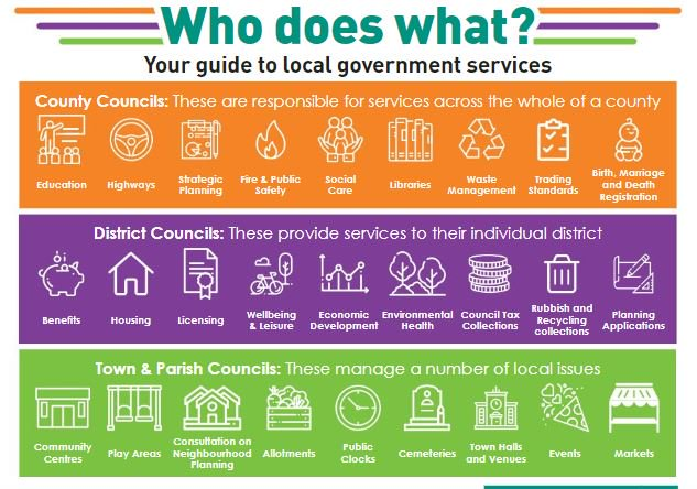 Guide to local government services